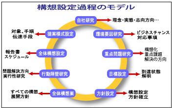 コンサルティング 戦略構想